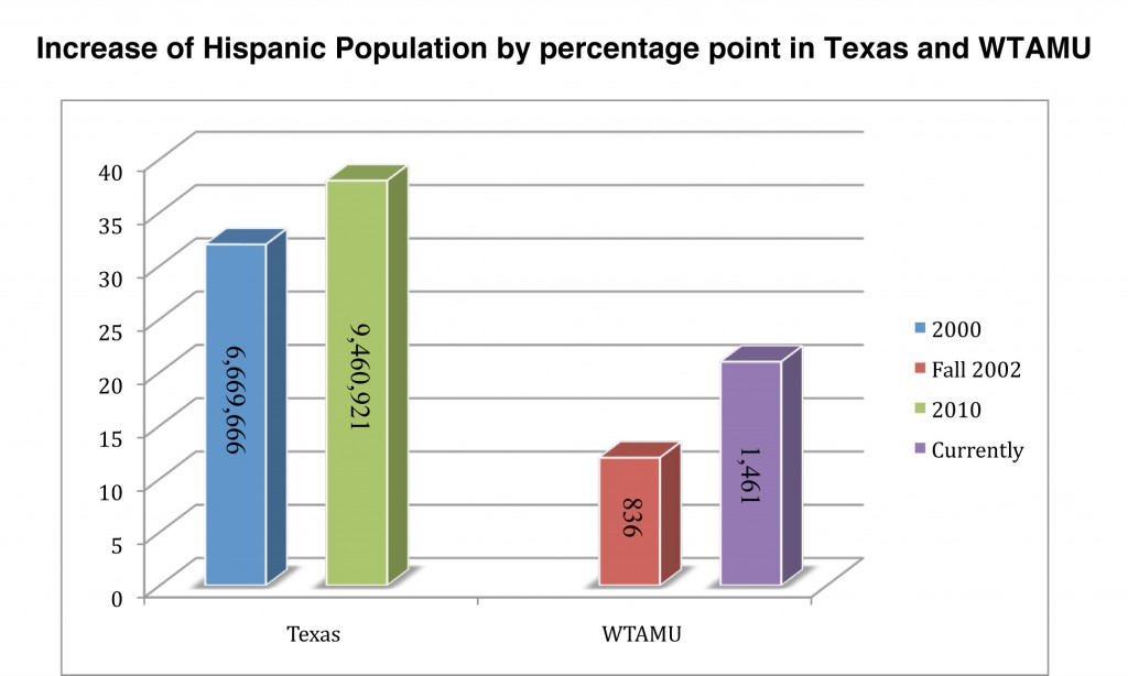 Increase of Hispanic population by percentage point in Texas and WTAMU. Graphic by Maria Molina.