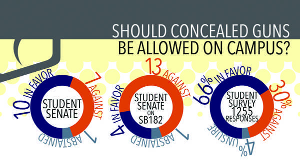 Concealed Guns on Campus poll results. Art by Chris Brockman.