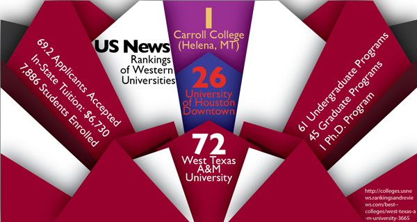 WTAMU was ranked number 72 out of 100 best regional colleges in the western United States. Art by Chris Brockman.