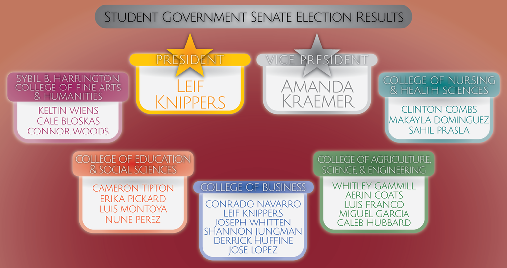 Student Senators were elected to represent each of the colleges at WTAMU. Art by Chris Brockman.